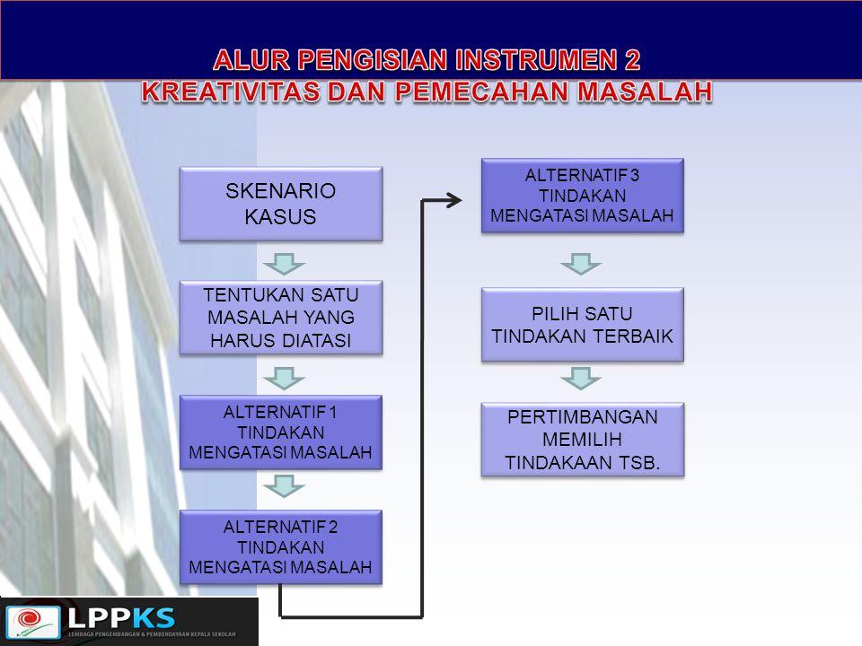 ALUR PENGISIAN INSTRUMEN 2 KREATIVITAS DAN PEMECAHAN MASALAH