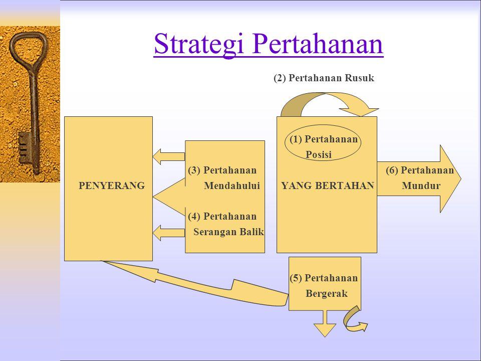 Strategi Pertahanan (2) Pertahanan Rusuk (1) Pertahanan Posisi