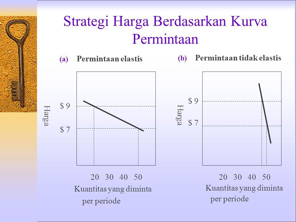 Strategi Harga Berdasarkan Kurva Permintaan