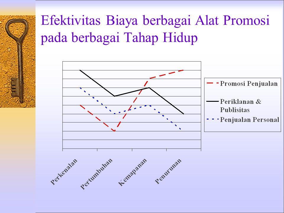 Efektivitas Biaya berbagai Alat Promosi pada berbagai Tahap Hidup