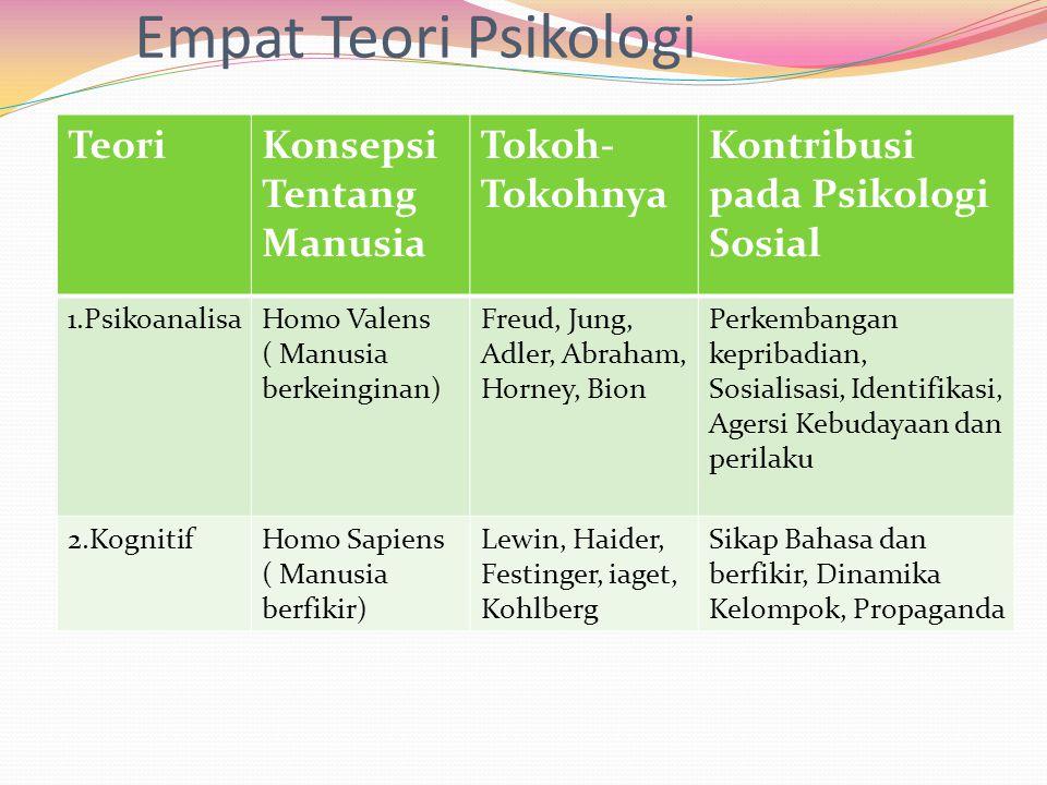 Empat Teori Psikologi Teori Konsepsi Tentang Manusia Tokoh-Tokohnya