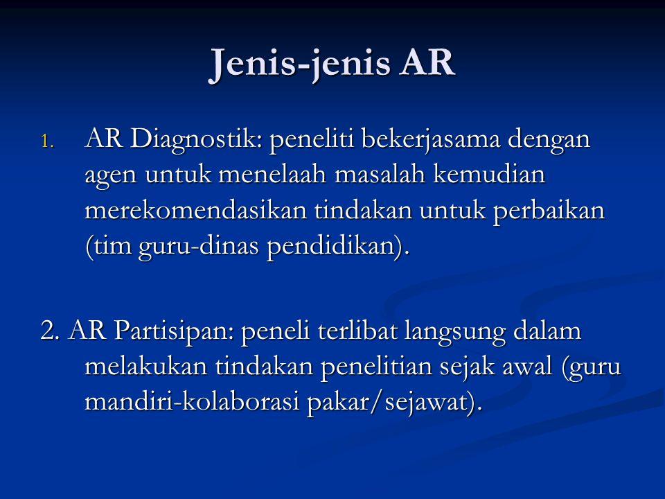 Jenis-jenis AR