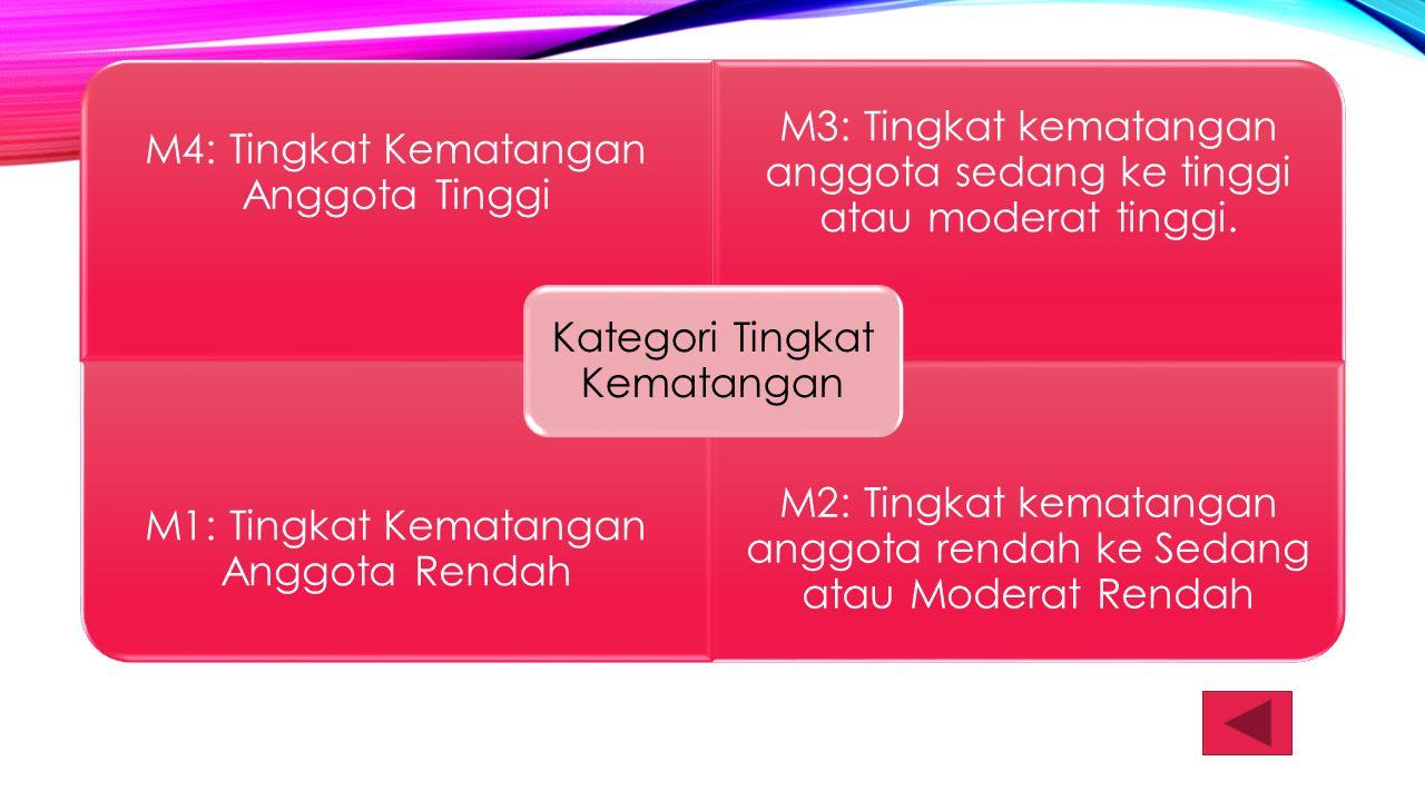 Kategori Tingkat Kematangan M4: Tingkat Kematangan Anggota Tinggi