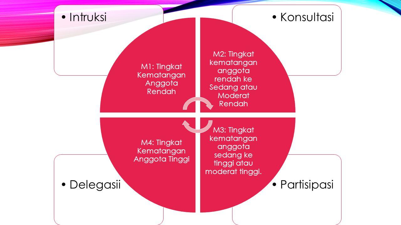 Partisipasi Delegasii Konsultasi Intruksi