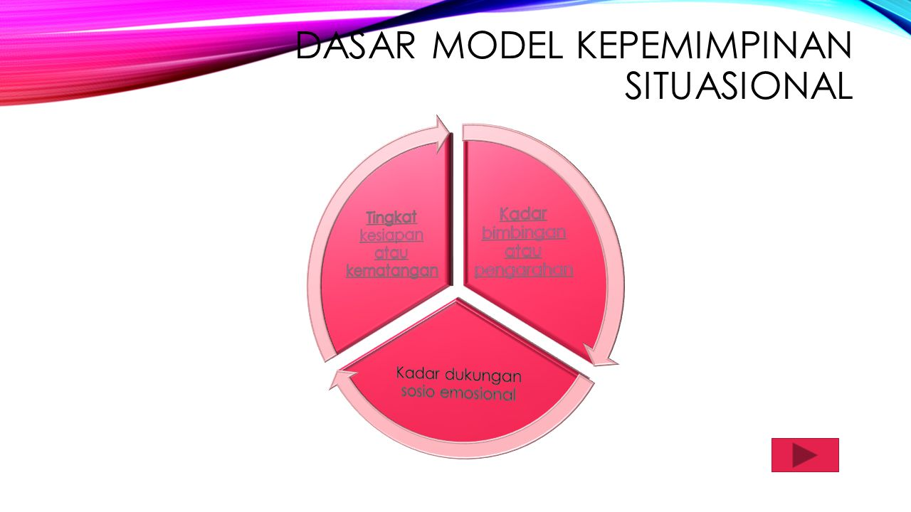 Dasar model kepemimpinan situasional