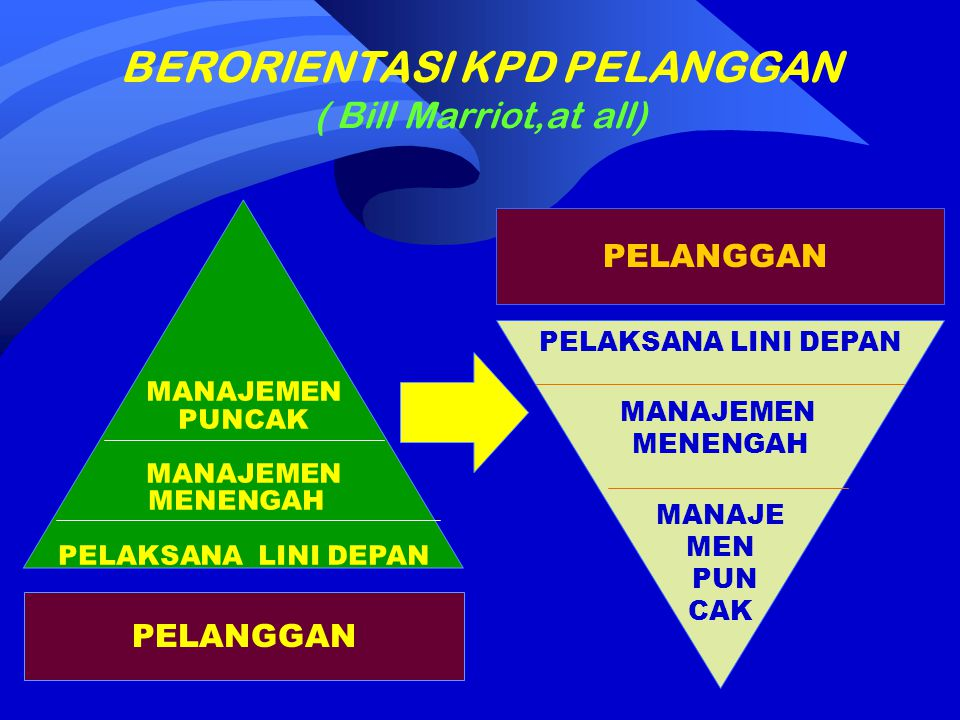 BERORIENTASI KPD PELANGGAN ( Bill Marriot,at all)