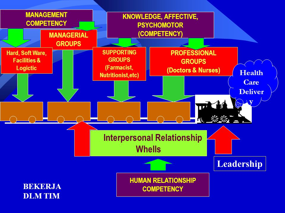 Interpersonal Relationship Whells
