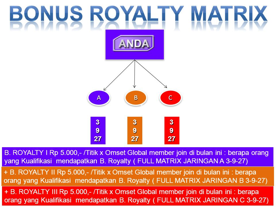 Bonus royalty MATRIX A B C 3 9 27 3 9 27 3 9 27