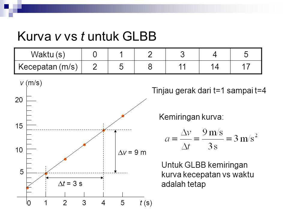 Kurva v vs t untuk GLBB Waktu (s) 1 2 3 4 5 Kecepatan (m/s) 8 11 14 17