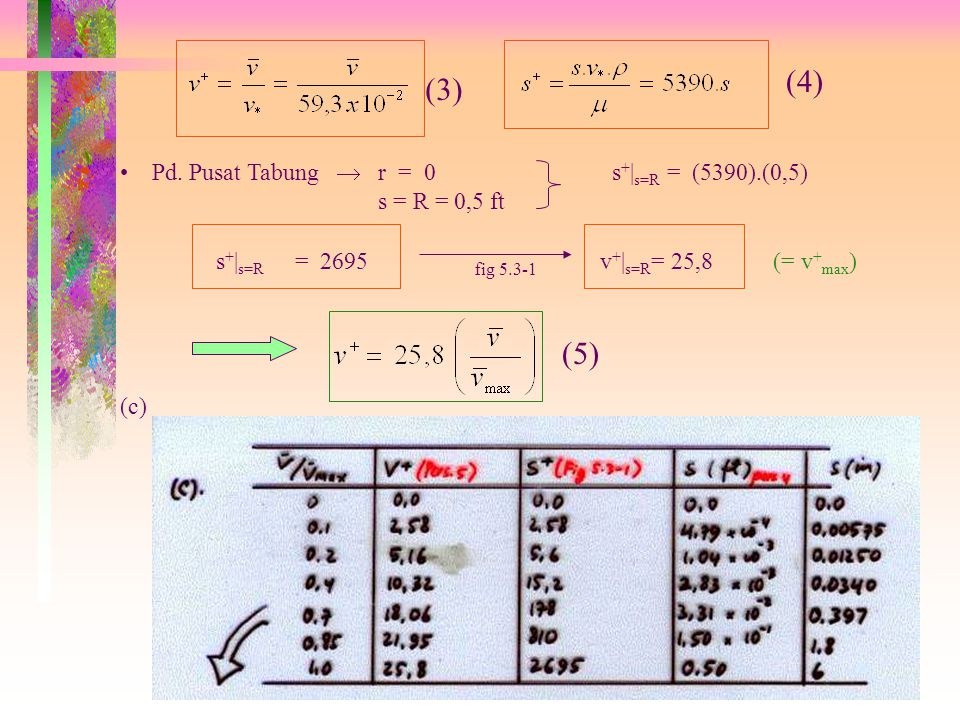 (4) (3) (5) Pd. Pusat Tabung  r = 0 s+|s=R = (5390).(0,5)