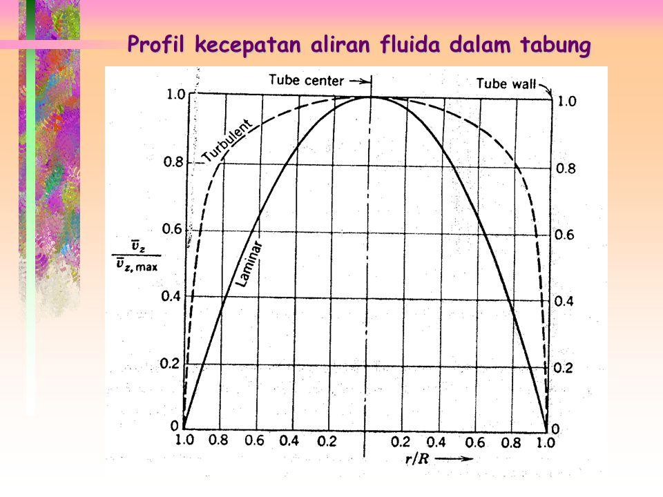 Profil kecepatan aliran fluida dalam tabung