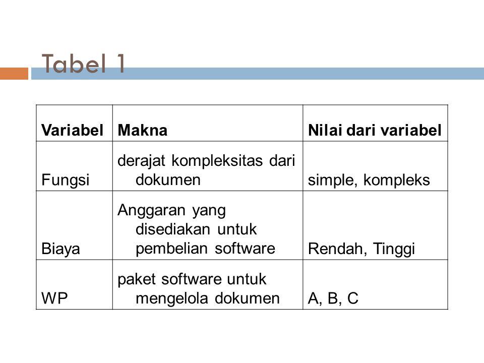 Tabel 1 Variabel Makna Nilai dari variabel Fungsi