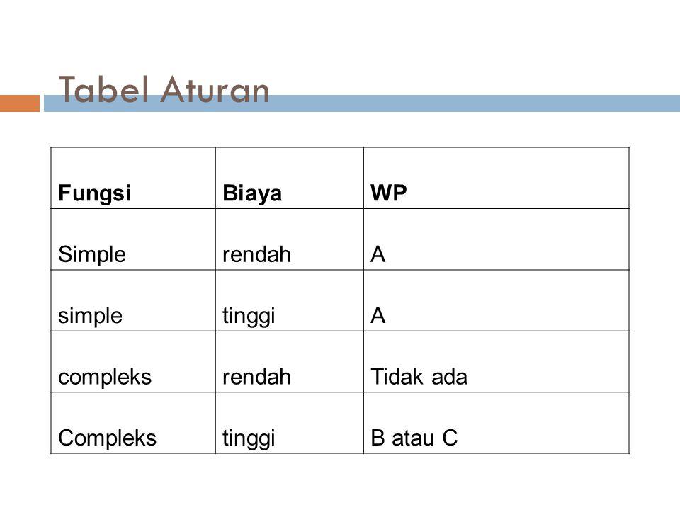 Tabel Aturan Fungsi Biaya WP Simple rendah A simple tinggi compleks