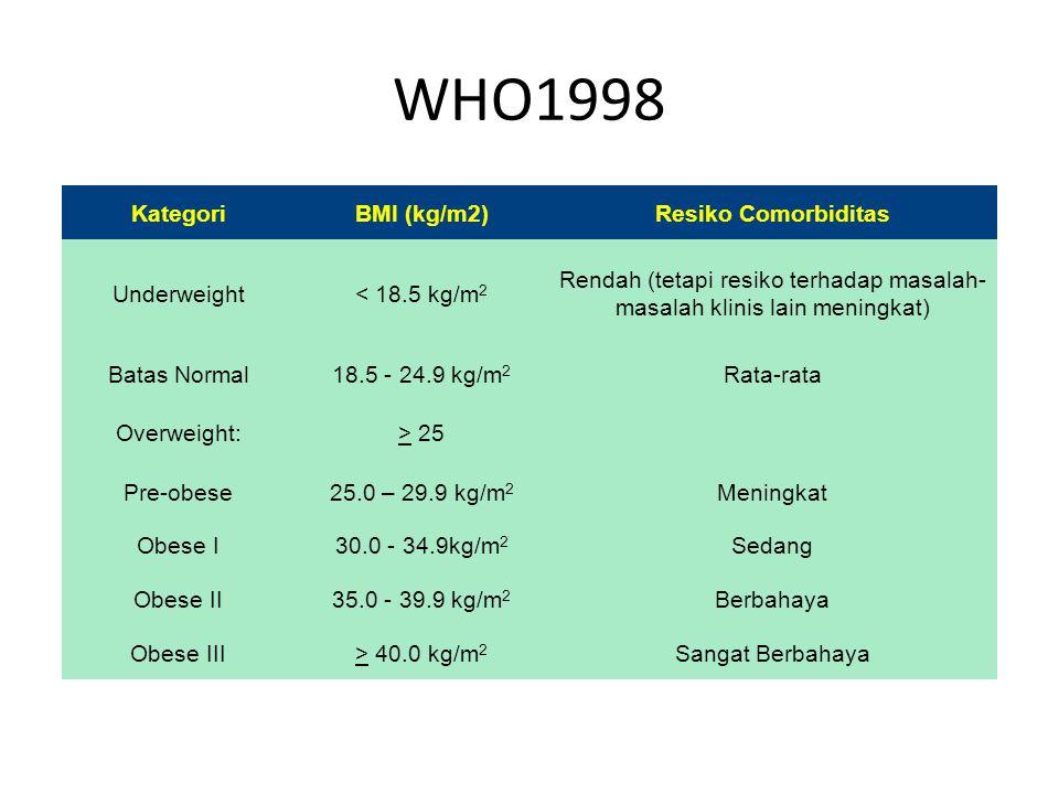Rendah (tetapi resiko terhadap masalah-masalah klinis lain meningkat)