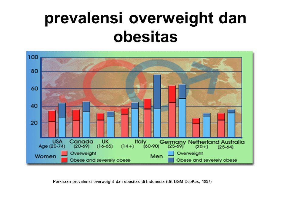 prevalensi overweight dan obesitas
