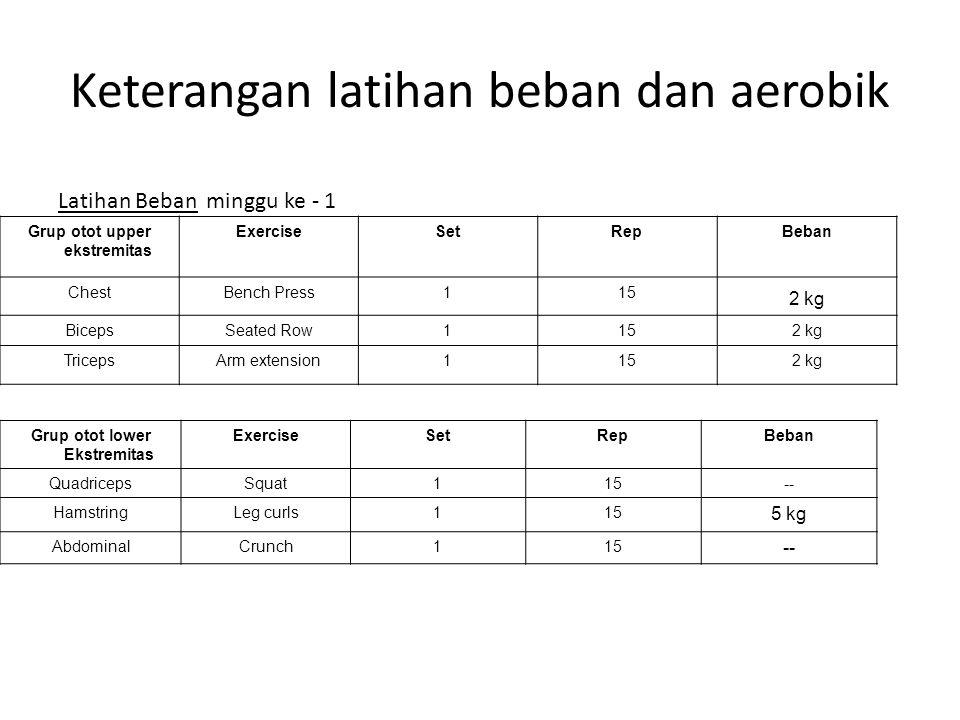 Keterangan latihan beban dan aerobik