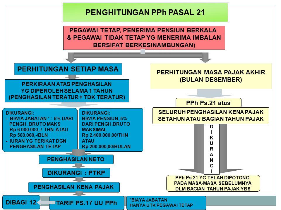 PENGHITUNGAN PPh PASAL 21