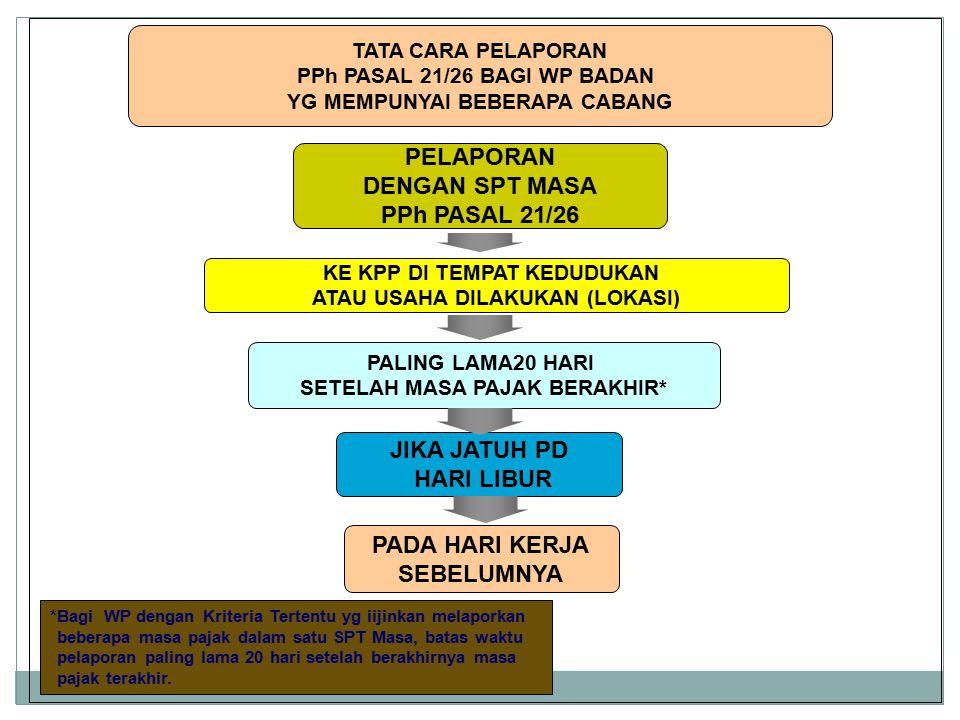 PELAPORAN DENGAN SPT MASA PPh PASAL 21/26 JIKA JATUH PD HARI LIBUR