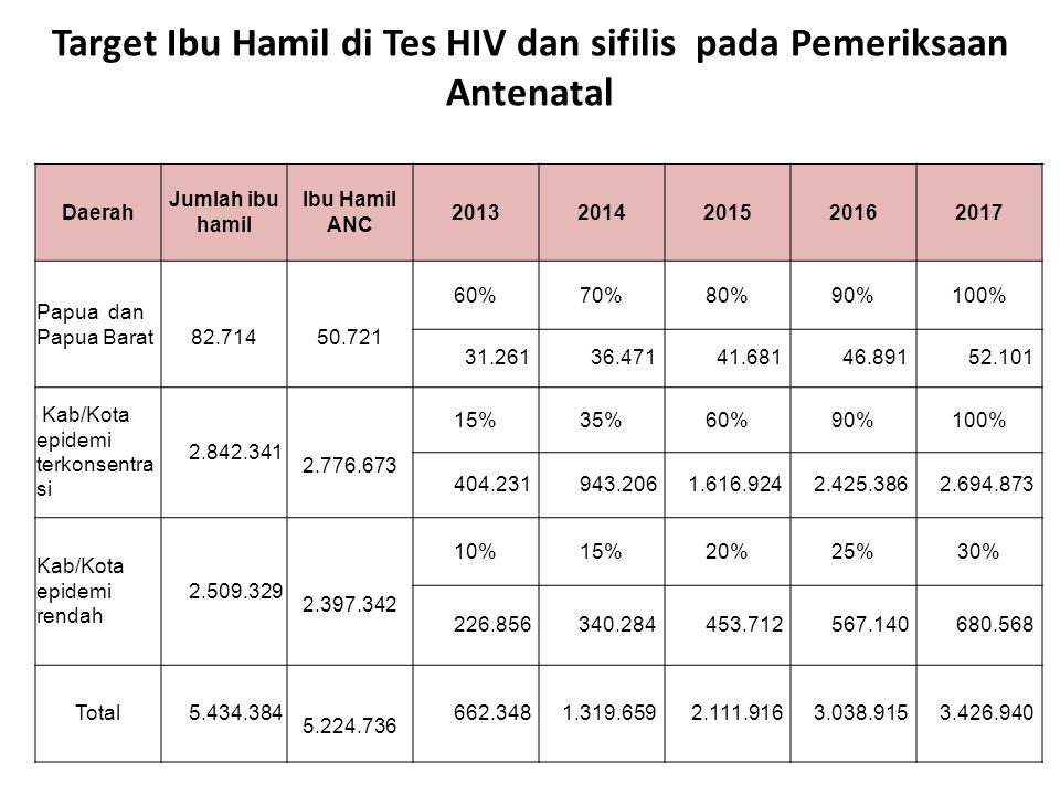 Target Ibu Hamil di Tes HIV dan sifilis pada Pemeriksaan Antenatal