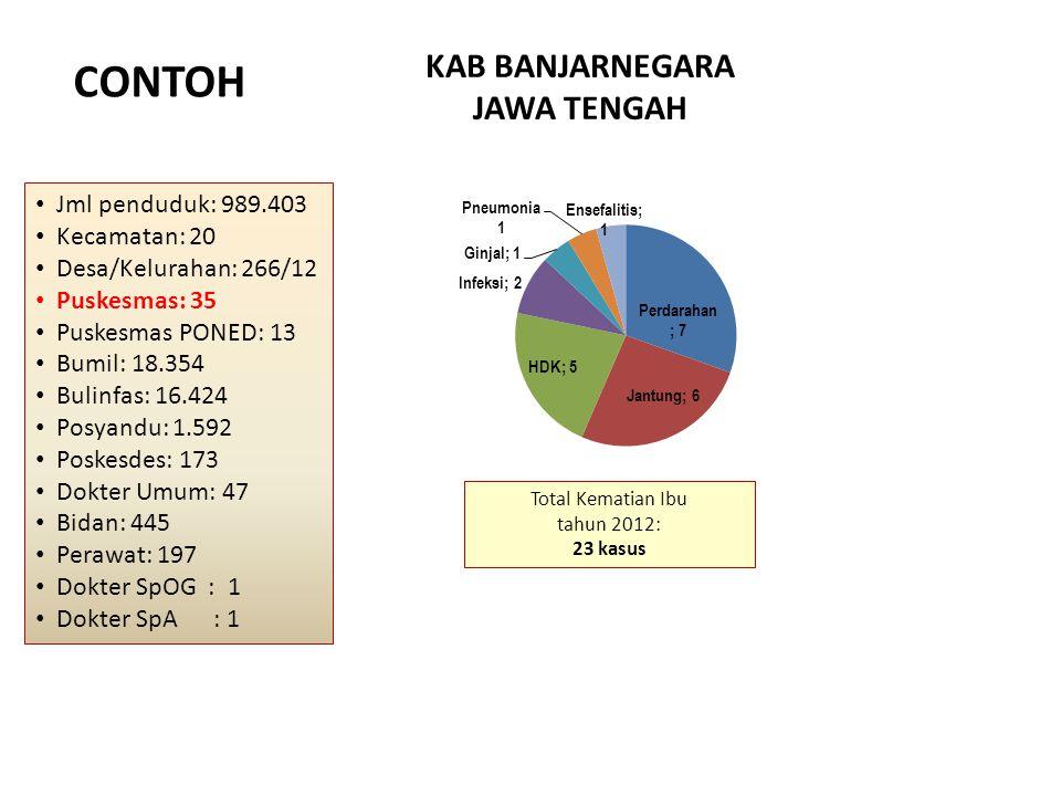 CONTOH KAB BANJARNEGARA JAWA TENGAH Jml penduduk: 989.403