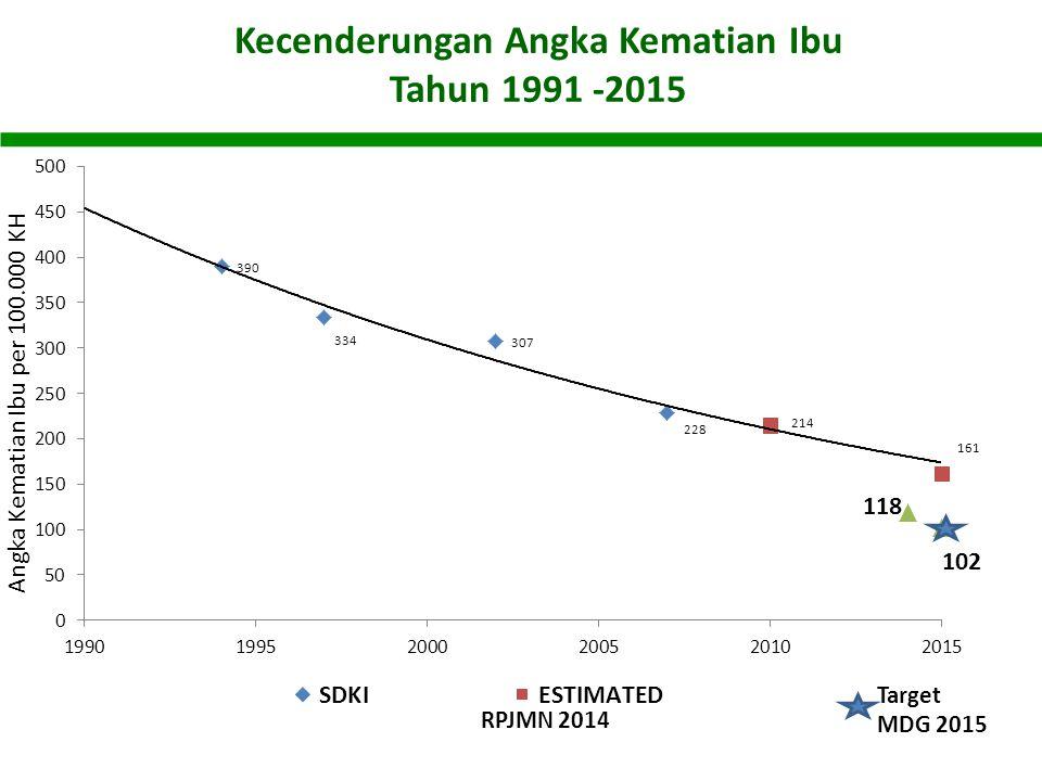 Kecenderungan Angka Kematian Ibu Tahun 1991 -2015