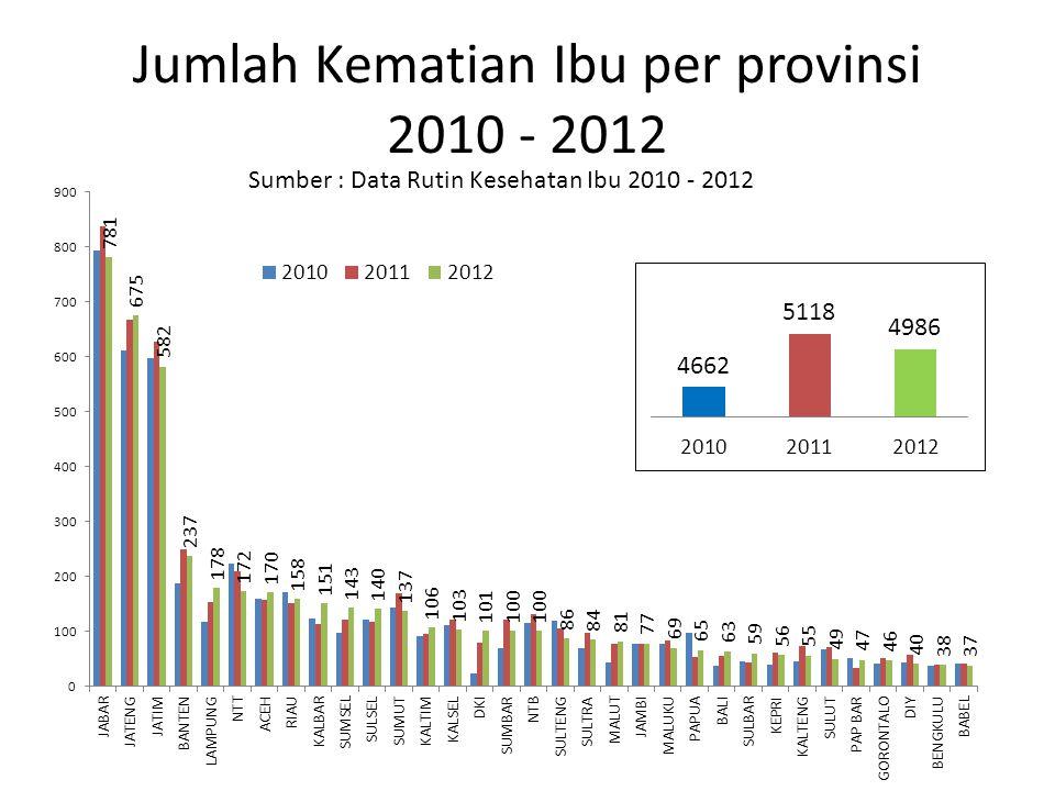 Jumlah Kematian Ibu per provinsi 2010 - 2012