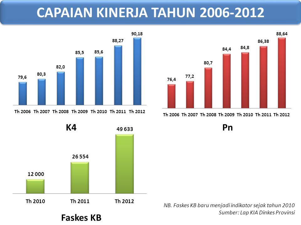 CAPAIAN KINERJA TAHUN 2006-2012