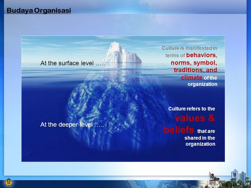 Budaya Organisasi At the surface level ….. At the deeper level …..