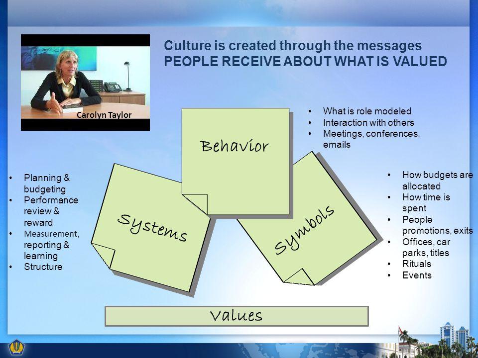 Behavior Symbols Systems Values