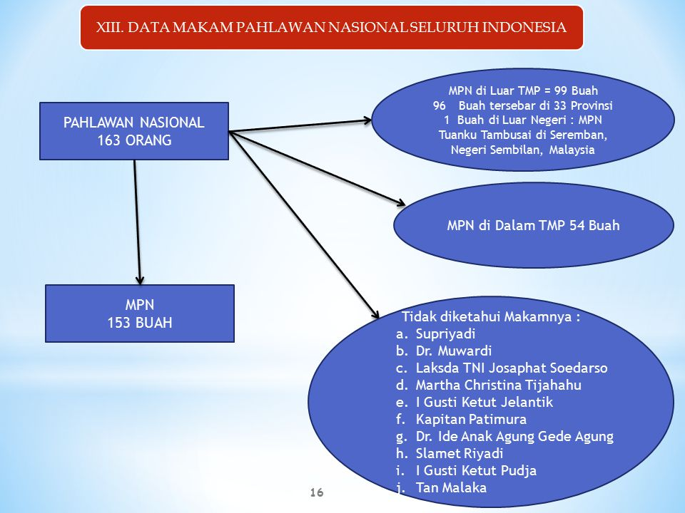 PAHLAWAN NASIONAL 163 ORANG MPN 153 BUAH