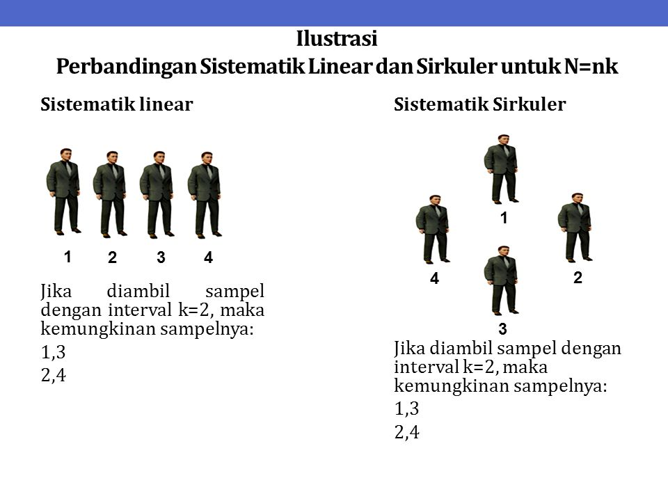Ilustrasi Perbandingan Sistematik Linear dan Sirkuler untuk N=nk