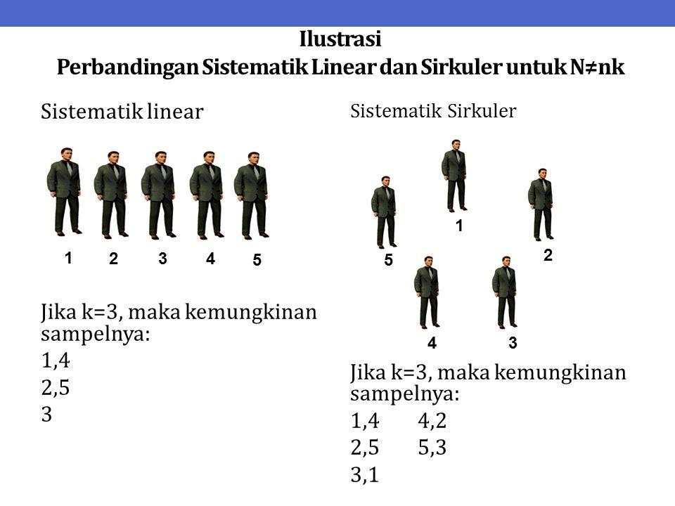 Ilustrasi Perbandingan Sistematik Linear dan Sirkuler untuk N≠nk