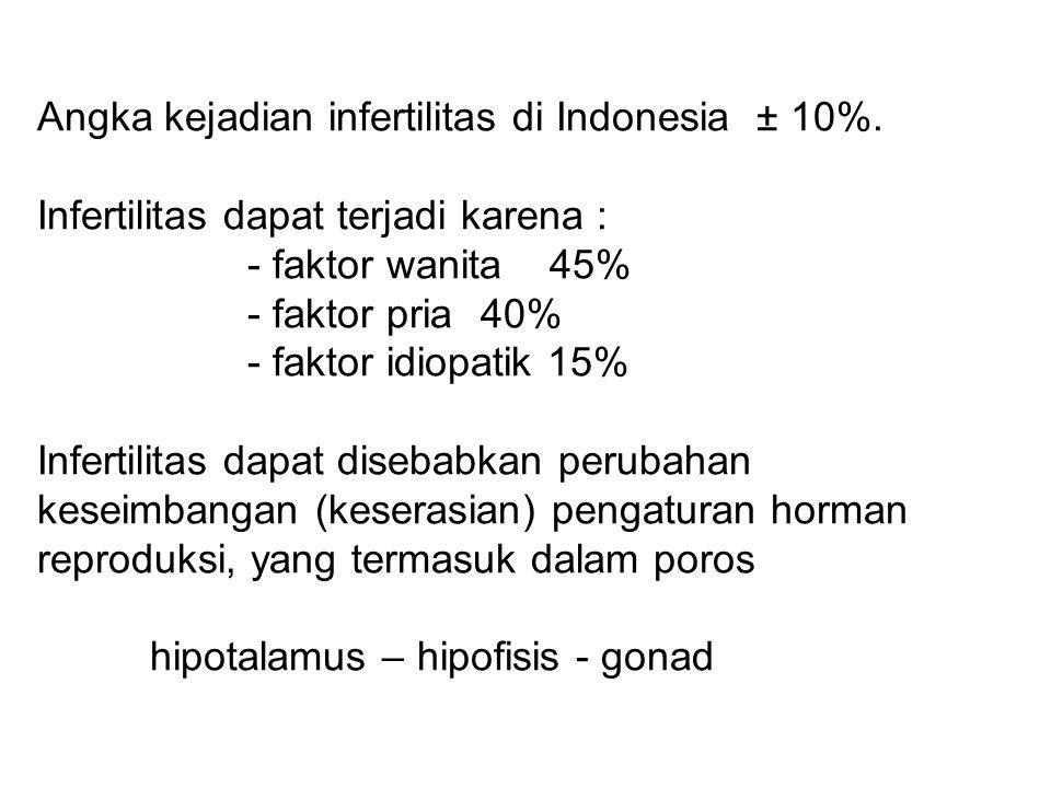 Angka kejadian infertilitas di Indonesia ± 10%