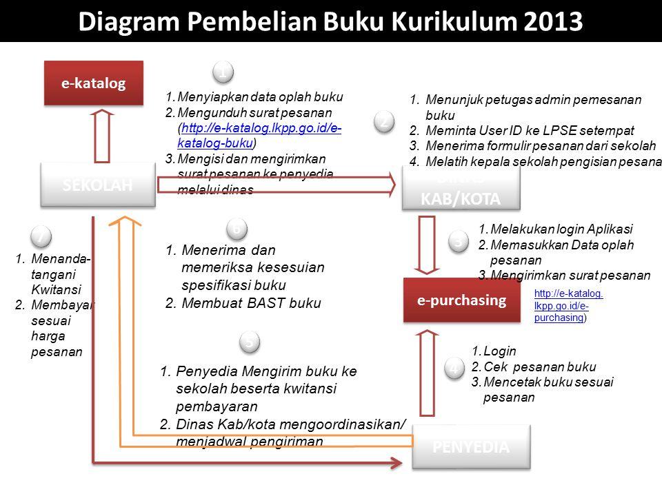 Diagram Pembelian Buku Kurikulum 2013