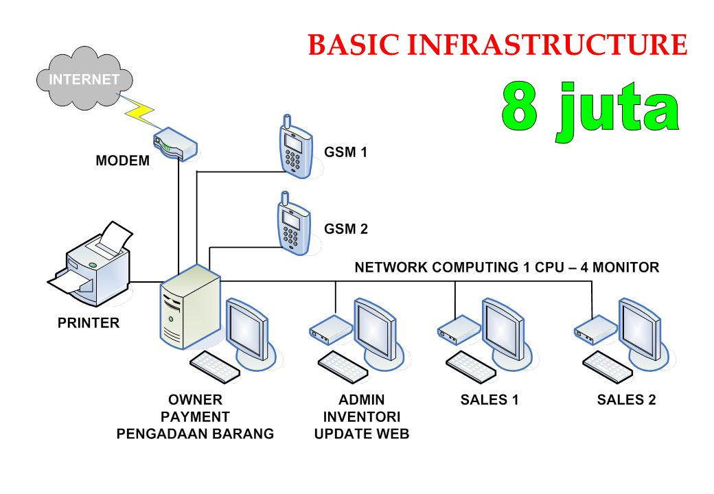 BASIC INFRASTRUCTURE 8 juta