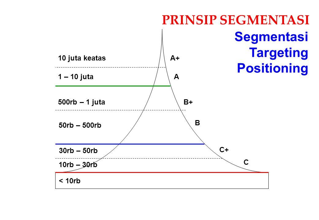 PRINSIP SEGMENTASI Segmentasi Targeting Positioning 10 juta keatas A+