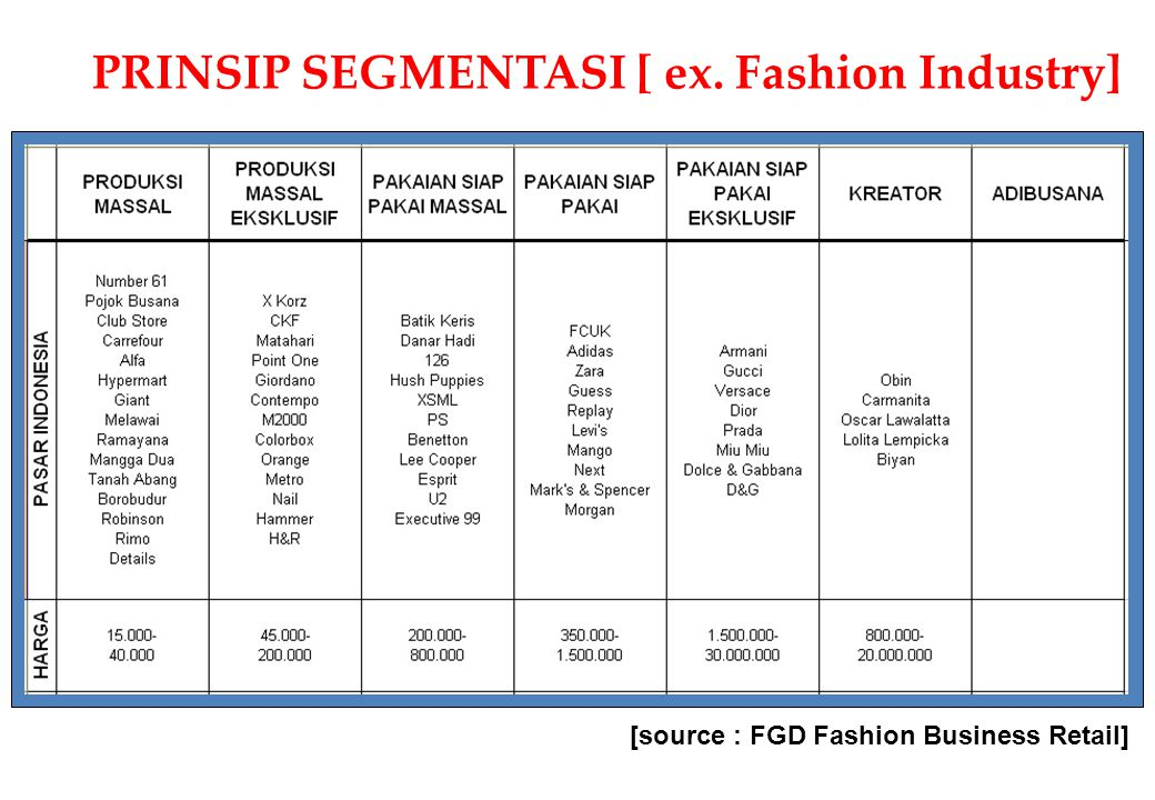 PRINSIP SEGMENTASI [ ex. Fashion Industry]