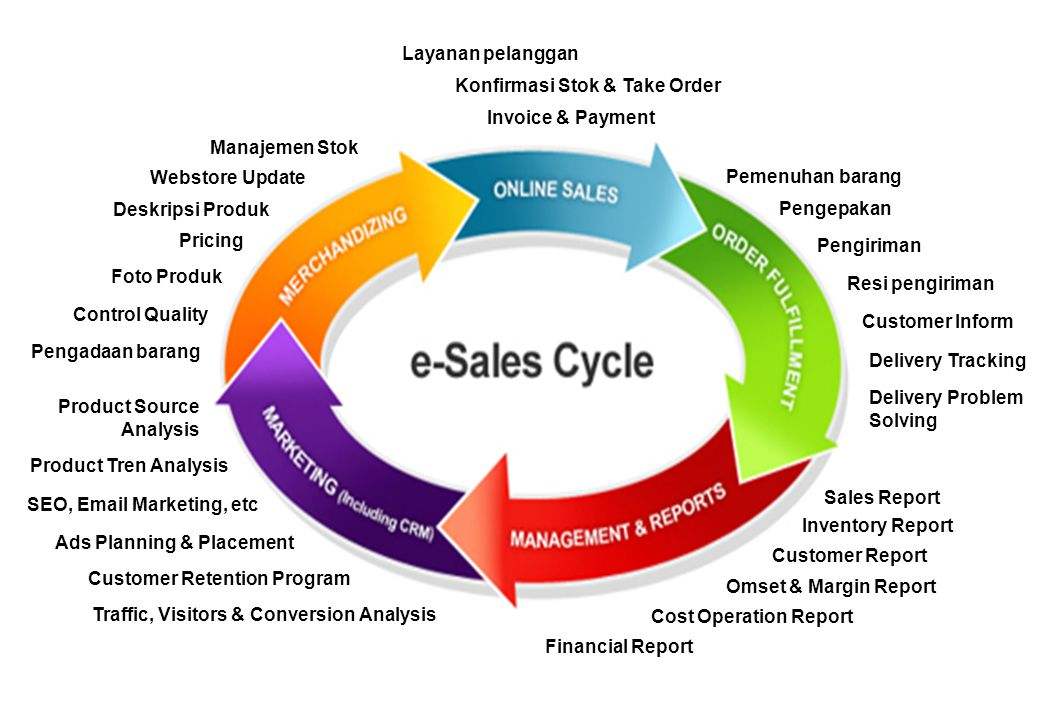 Layanan pelanggan Konfirmasi Stok & Take Order. Invoice & Payment. Manajemen Stok. Webstore Update.
