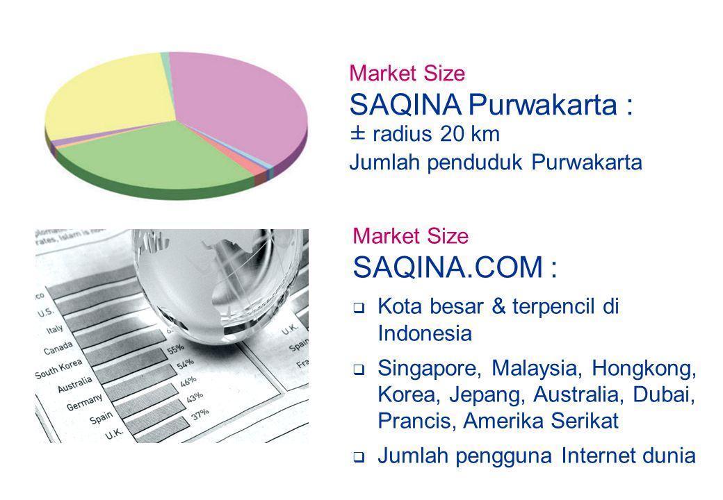 SAQINA Purwakarta : SAQINA.COM : Market Size ± radius 20 km