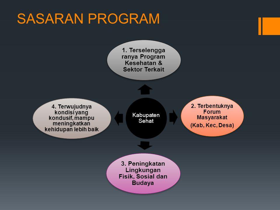 SASARAN PROGRAM Kabupaten Sehat. 1. Terselengga ranya Program Kesehatan & Sektor Terkait. 2. Terbentuknya Forum Masyarakat.