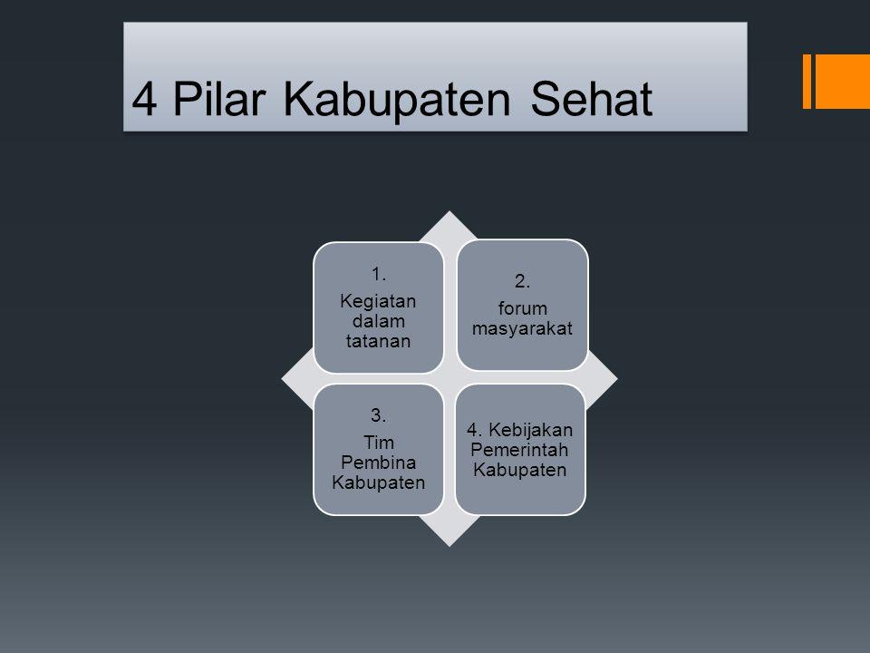 4 Pilar Kabupaten Sehat Kegiatan dalam tatanan 1. forum masyarakat 2.