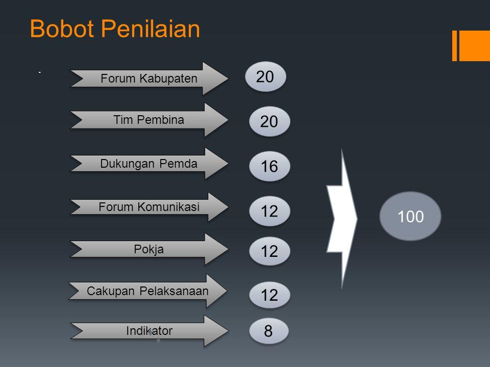 Bobot Penilaian 20 20 16 12 100 12 12 8 . Forum Kabupaten Tim Pembina