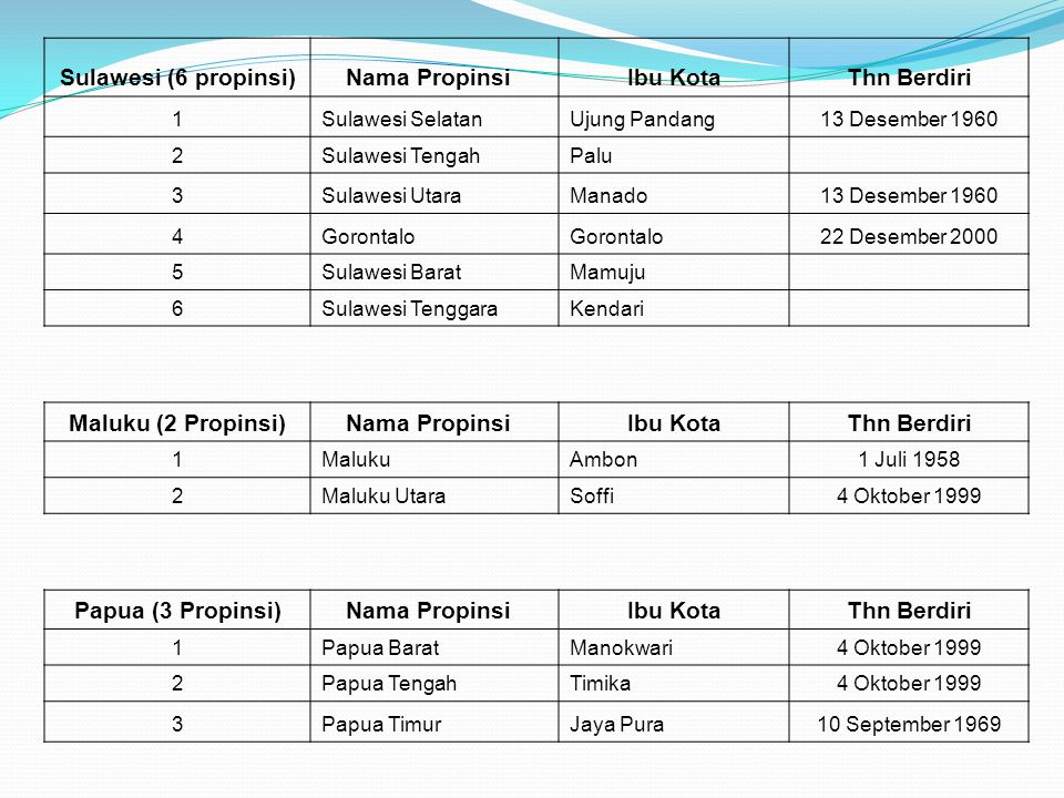 Sulawesi (6 propinsi) Nama Propinsi Ibu Kota Thn Berdiri