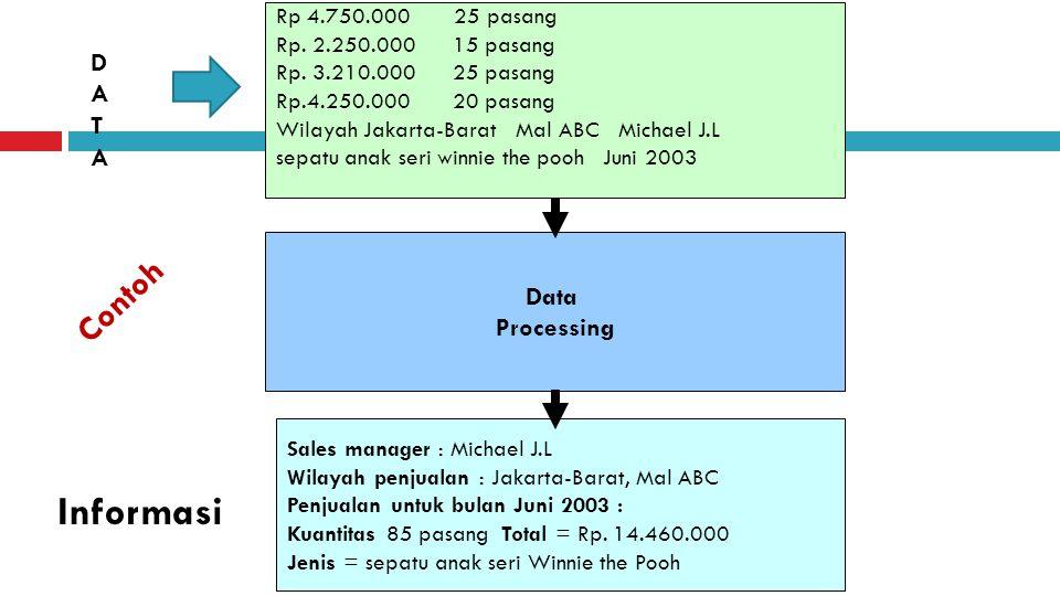 Informasi Contoh D A T A Data Processing Rp 4.750.000 25 pasang