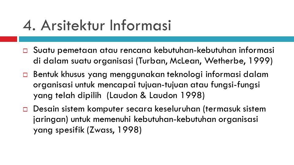 4. Arsitektur Informasi Suatu pemetaan atau rencana kebutuhan-kebutuhan informasi di dalam suatu organisasi (Turban, McLean, Wetherbe, 1999)