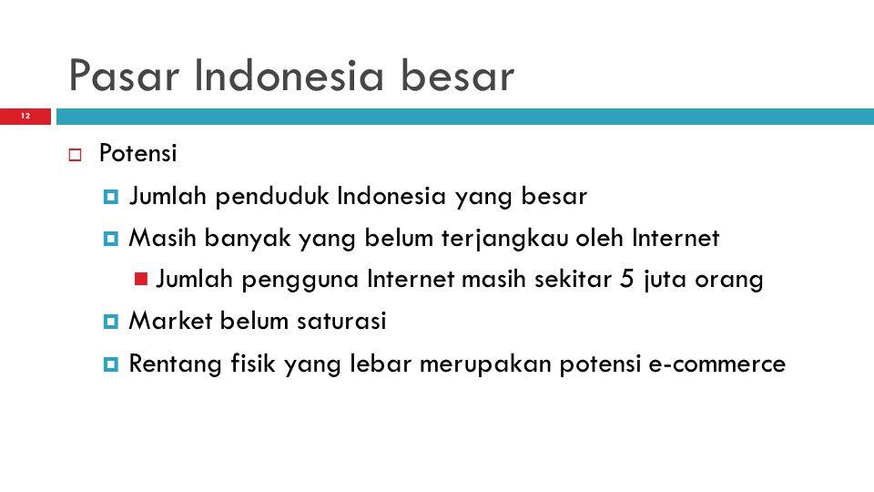 Pasar Indonesia besar Potensi Jumlah penduduk Indonesia yang besar