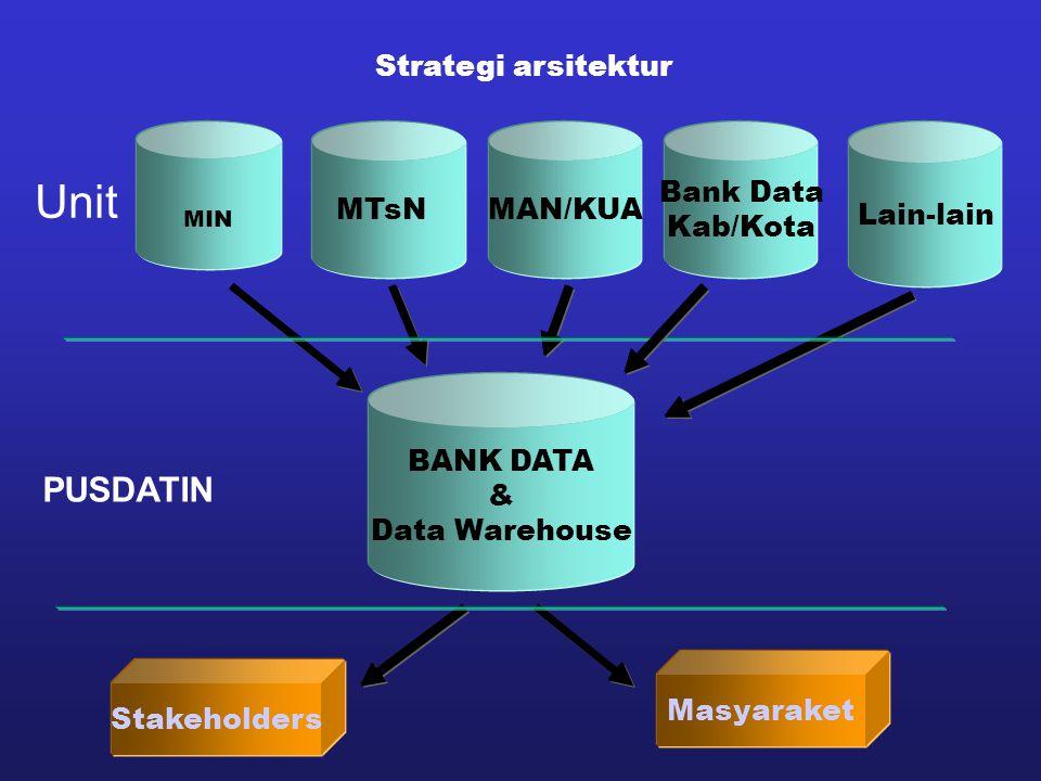 Unit PUSDATIN Strategi arsitektur MTsN MAN/KUA Bank Data Kab/Kota