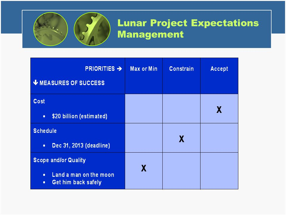 Lunar Project Expectations Management