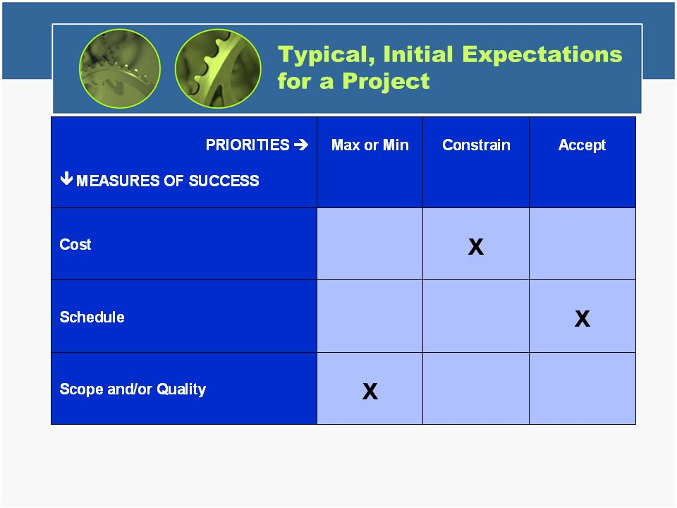 Typical, Initial Expectations for a Project