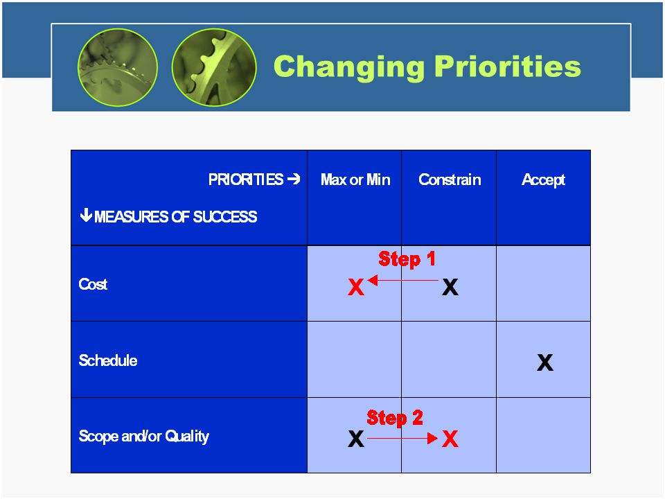 Changing Priorities No additional notes